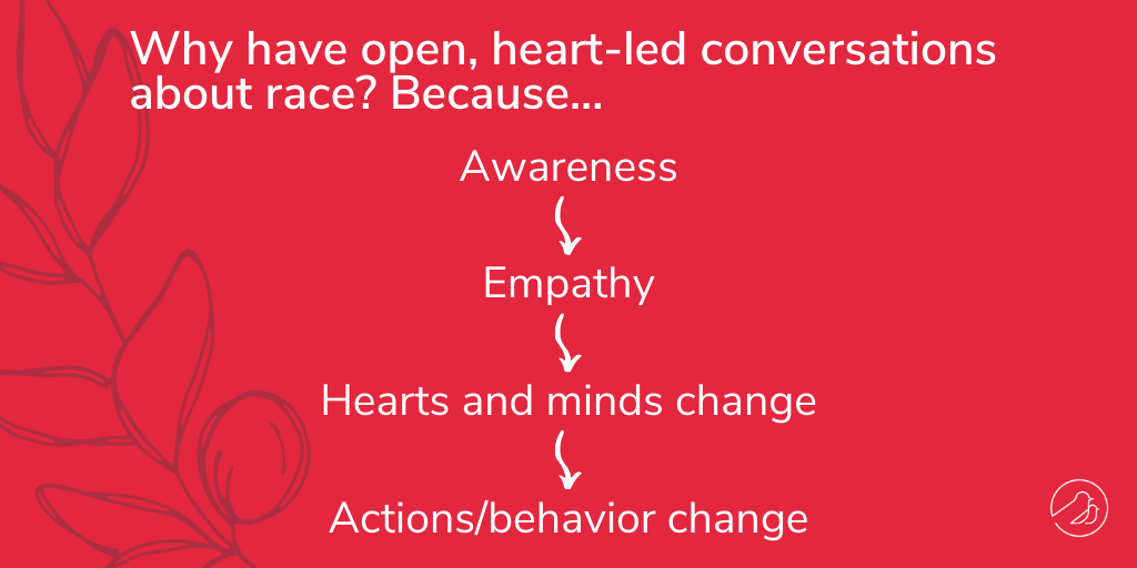 A representation of the path towards changing behavior and actions for anti-racism